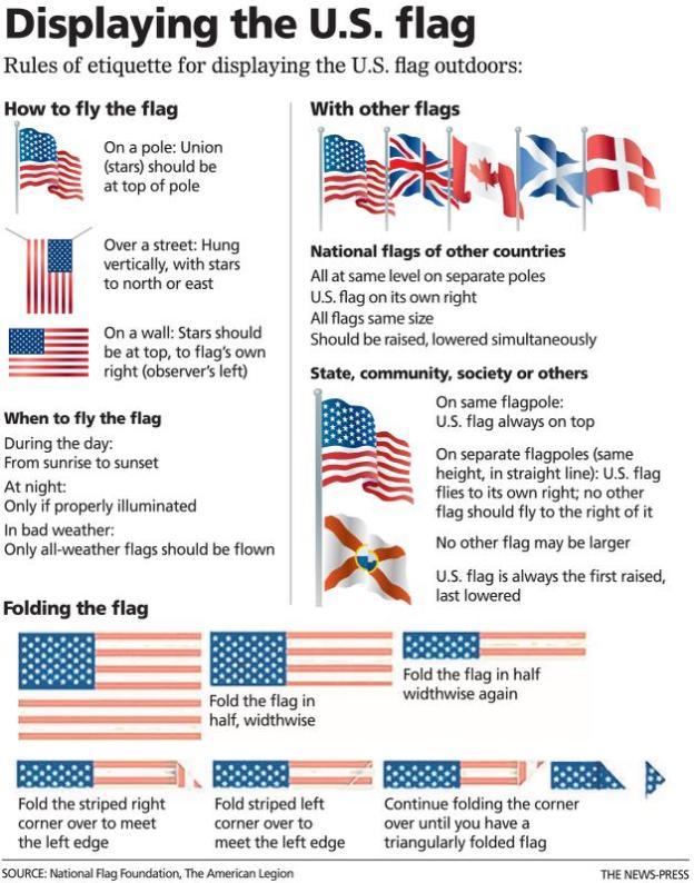 Flag etiquette rules weggieboy 39 s blog for Proper us flag display